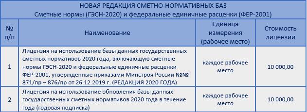Сборник утвержден приказами Минстроя России от 20.10.2020 г. №№ 635/пр, 636/пр и вводится в действие с 01 января 2021 года.